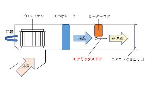 エアミックスドアによる温度調整