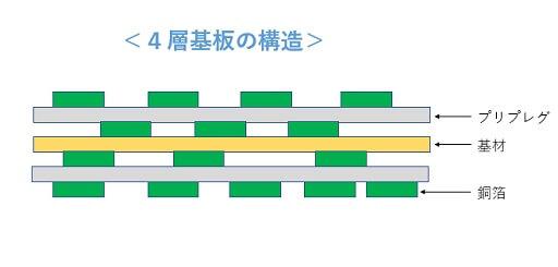 4層基板の構造