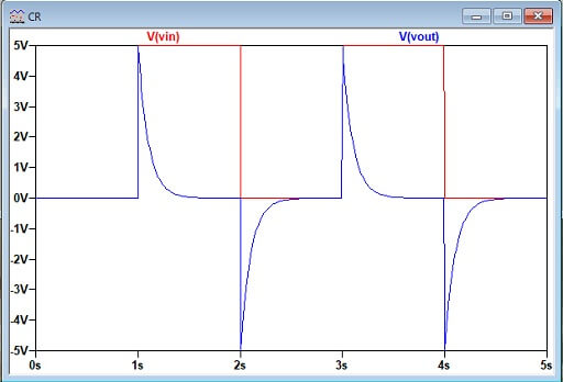 CR回路の電圧波形