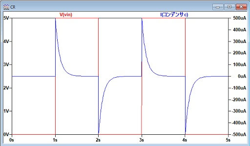 CR回路の電流波形