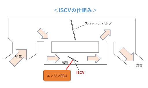 ISCVの仕組み