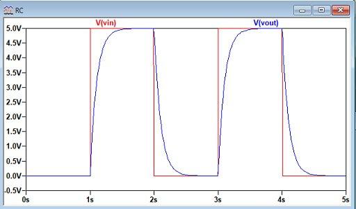 RC回路の電圧波形