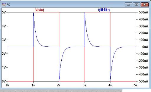 RC回路の電流波形