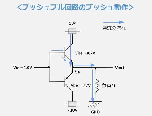 プッシュプル回路のプッシュ動作