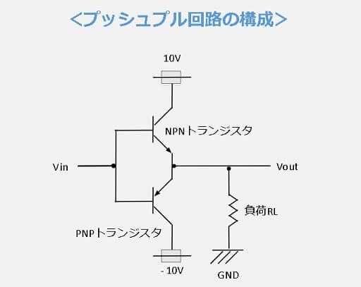 プッシュプル回路の構成