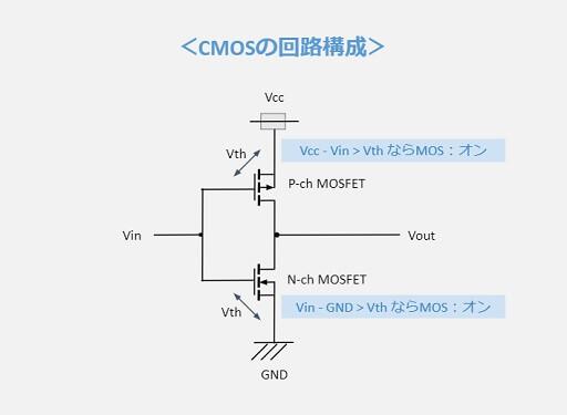 CMOSの回路構成