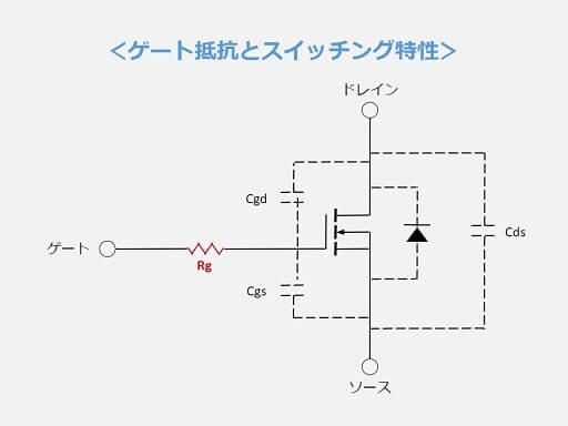 ゲート抵抗とスイッチング特性