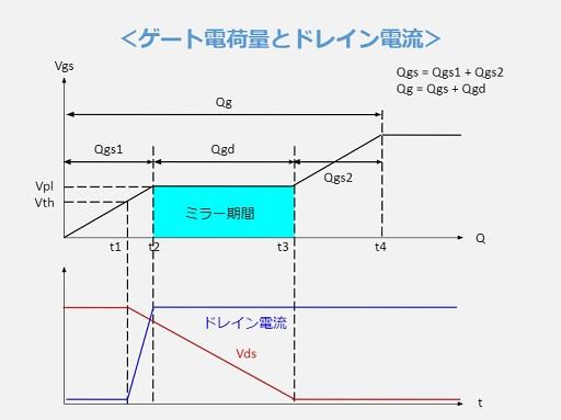 ゲート電荷量とドレイン電流