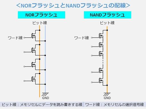 NORフラッシュとNANDフラッシュの配線