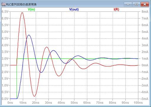 RLC直列回路のシミュレーション結果2