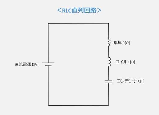 RLC直列回路の構成