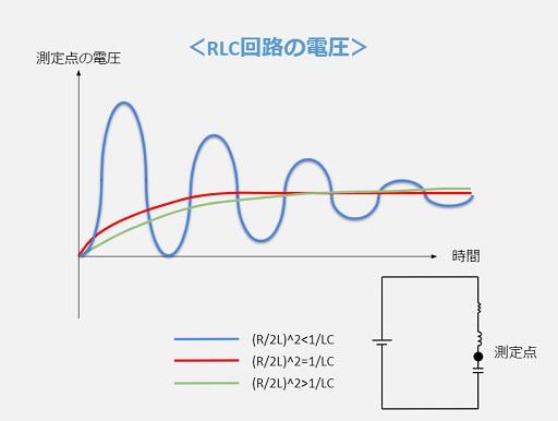 RLC直列回路の電圧