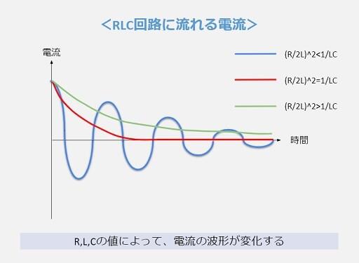 RLC直列回路の電流