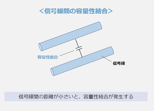 信号線間の容量結合
