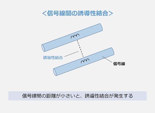 信号線間の誘導性結合