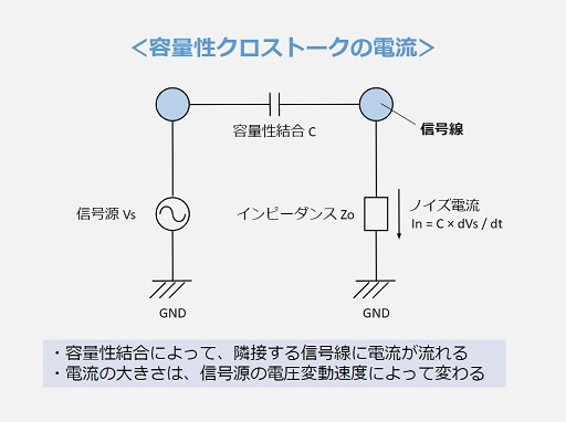 容量性クロストークの電流