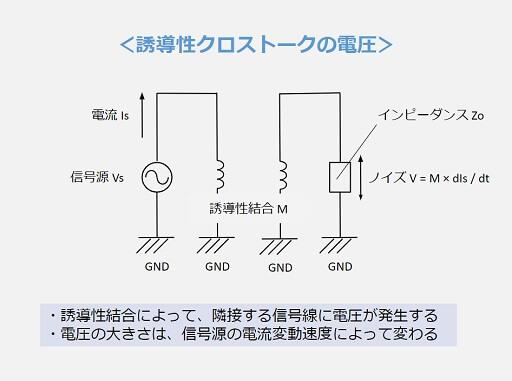 誘導性クロストークの電圧