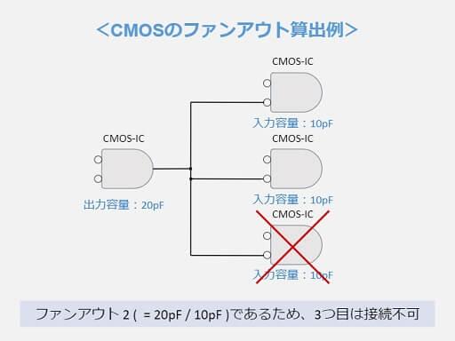 CMOSのファンアウト算出例
